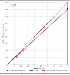 taylor schwarz method versus equal area method gericke 2010  [ 850 x 929 Pixel ]
