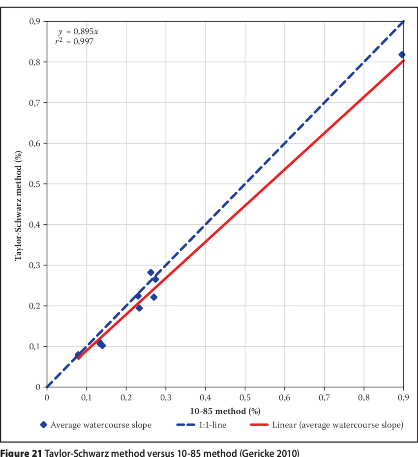medium resolution of taylor schwarz method versus equal area method gericke 2010