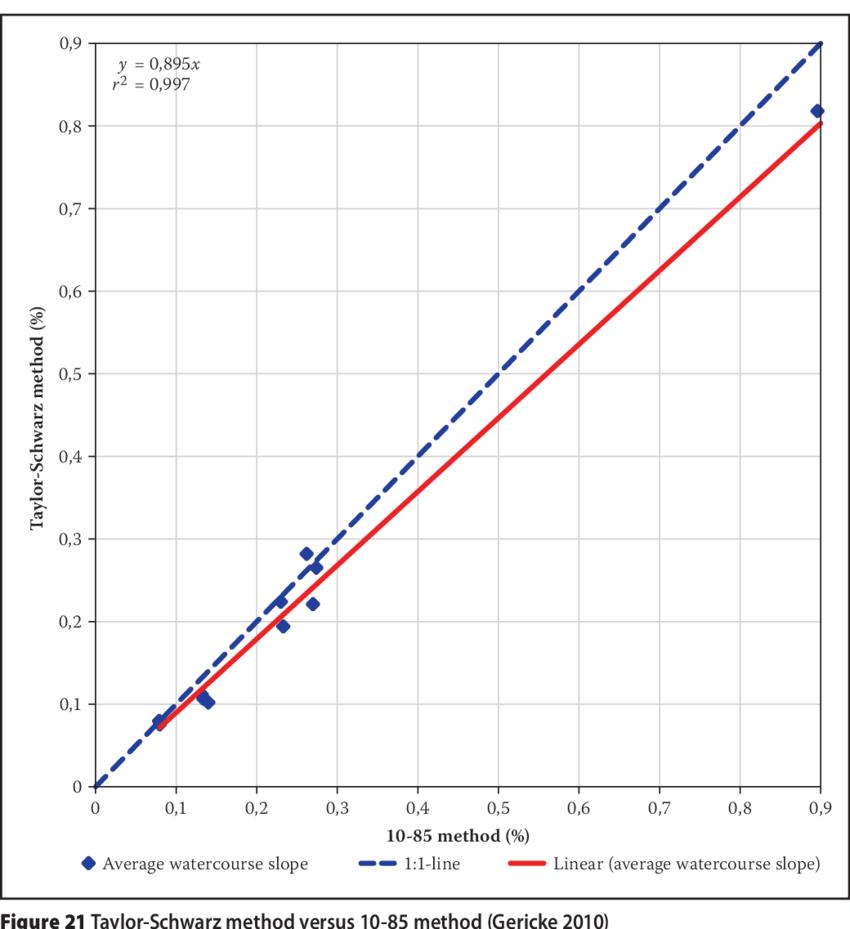 hight resolution of taylor schwarz method versus equal area method gericke 2010