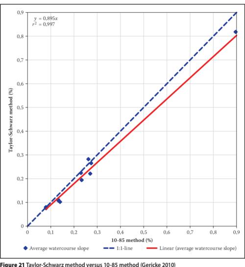 small resolution of taylor schwarz method versus equal area method gericke 2010