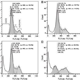 Fold increase in mean green fluorescence intensity