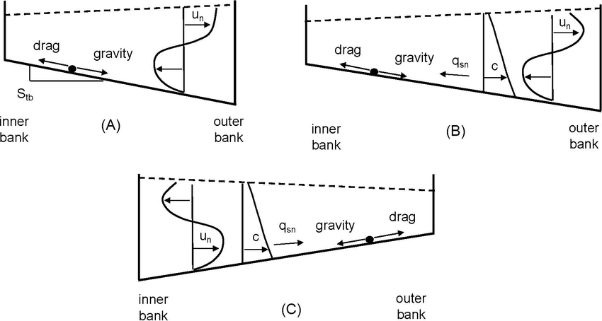 —A) Definition diagram for secondary flow and transverse