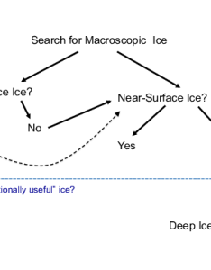 Example flow chart representing the search for macroscopic lunar ice deposits dashed also rh researchgate