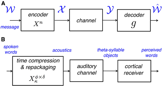 Encoder Diagram The Diagram Shows The Signals