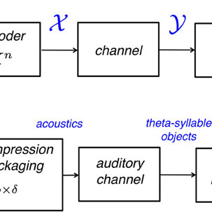 A) A block diagram of a generic communication system. The
