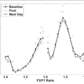 In-ear 1/3 octave band measurements at three time periods