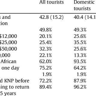 (PDF) Tourist preferences for ecotourism in rural