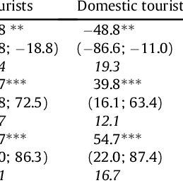 Socio-economic characteristics of survey respondents