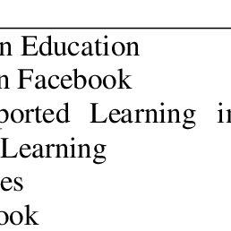 (PDF) Students' Attitudes towards Using Social Networking