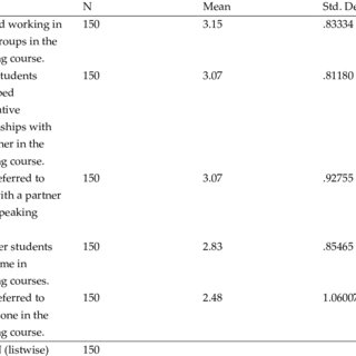 (PDF) A NEEDS ANALYSIS STUDY FOR PREPARATORY CLASS ELT