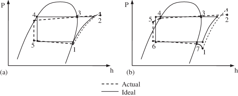 P-h diagrams of: (a) typical refrigeration cycle; and (b