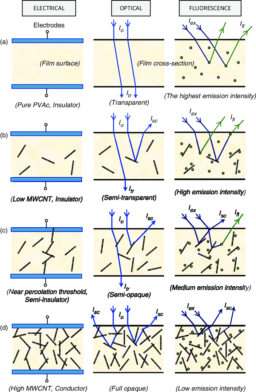 hight resolution of a cartoon representation of electrical optical and fluorescence percolation processes depending on the mwcnt concentration