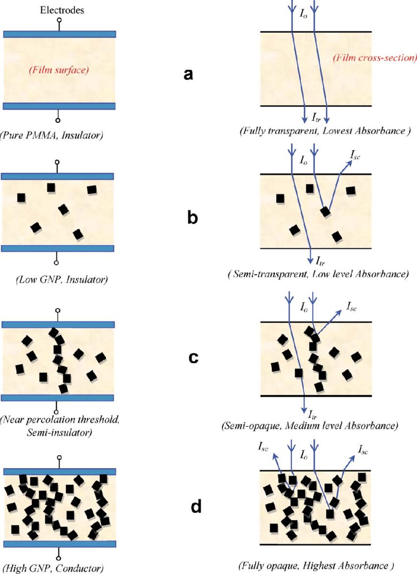 hight resolution of a cartoon representation of electrical and optical percolation processes depending on the gnp concentration