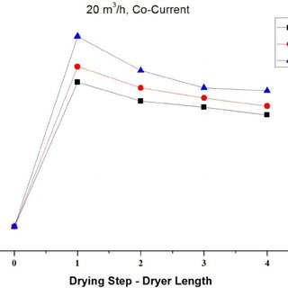 The effect of drying air flow rate to drying process