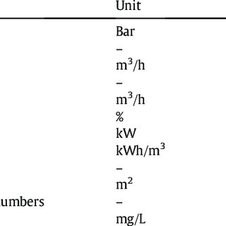 Process flow diagram methanol-to-olefins process [13,14