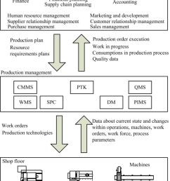 shop floor production management and general management download scientific diagram [ 850 x 1028 Pixel ]