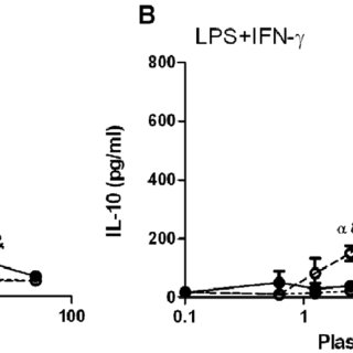 A; TLR4-mediated release of IL-12p70 and IL-10 by cord