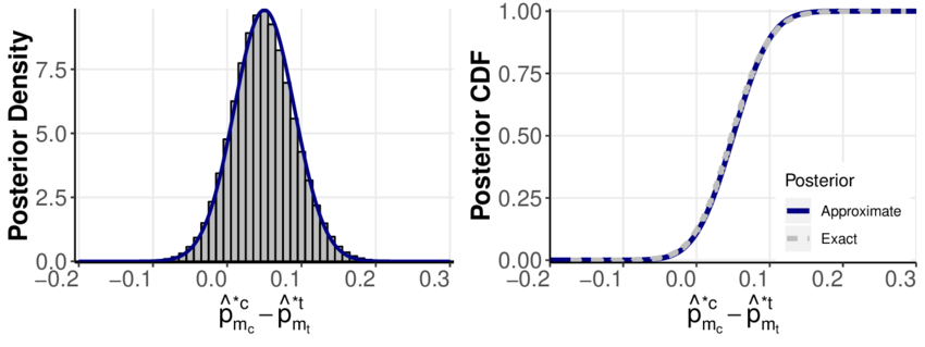 Assessing the quality of the normal approximation (10) to