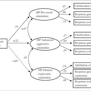 SEM of avoidant prototype and SIP prosocial, antisocial