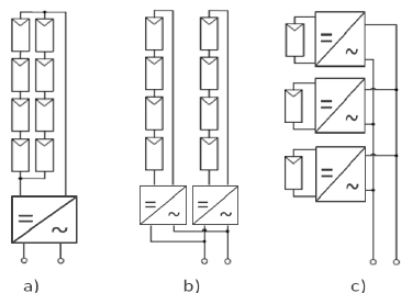 Inverter topologies: central (a), string (b) and micro
