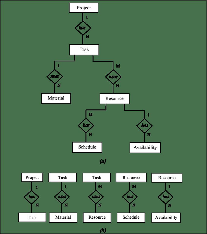 medium resolution of construction project schema a e r diagram and b graphical eith schema diagrams for exams schema diagram r