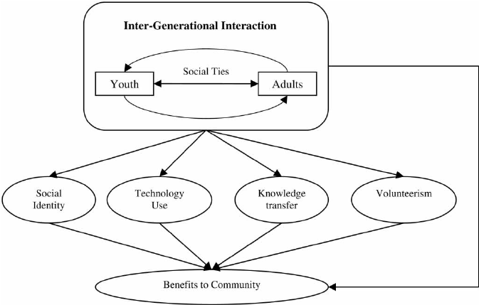 Bridging the Generation Gap in ICT Use: Interrogating