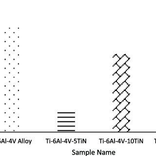 SEM-EDS analysis of Spark plasma sintered Ti-6Al-4V Alloy