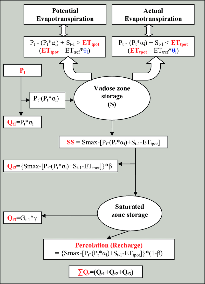 hight resolution of components and flow chart of the water budget based precipitation runoff model