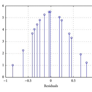 Interaction effects plot for removal efficiency