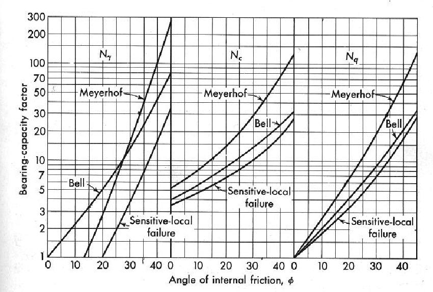 Bearing capacity factors for general bearing capacity