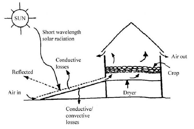 Working principle of indirect solar drying system In a