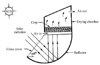 Schematic view of single tray reverse absorber cabinet