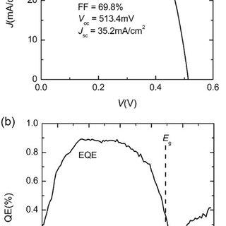 (PDF) Device Characteristics of CZTSSe Thin-Film Solar