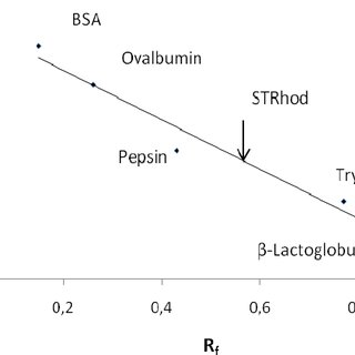 Calibration curve on 10% SDS-PAGE for subunit molecular