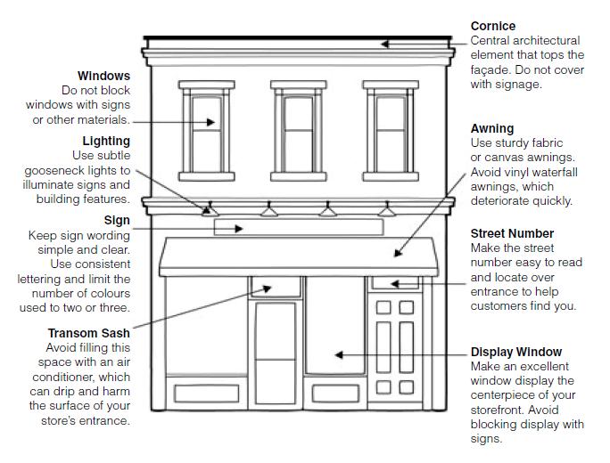 Elements of a Building Facade (Source: Heritage Façade