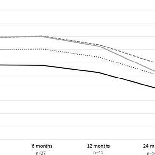 (PDF) Genotype-phenotype correlation analysis in GNE myopathy