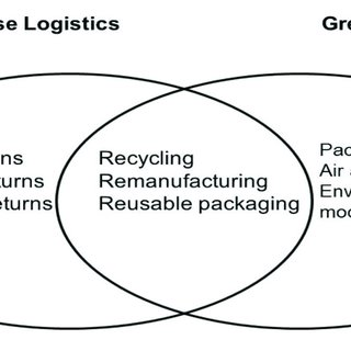(PDF) The Development of Green Logistics for