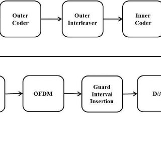 1. Functional Block diagram of the DVB-T Transmitter