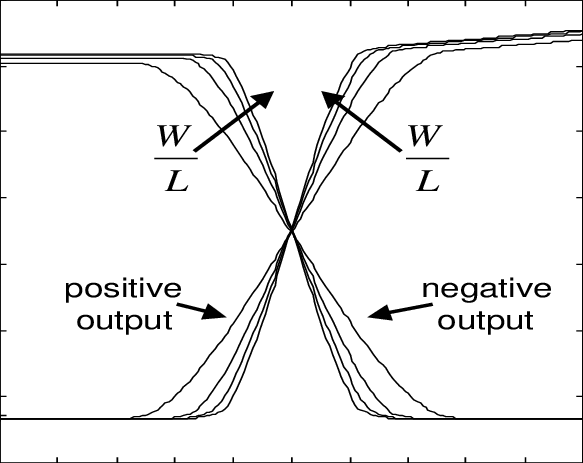 Transfer characteristics of the circuit of Fig.1