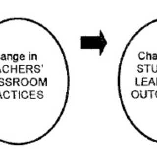 Zone of Proximal Development Math Learning Model