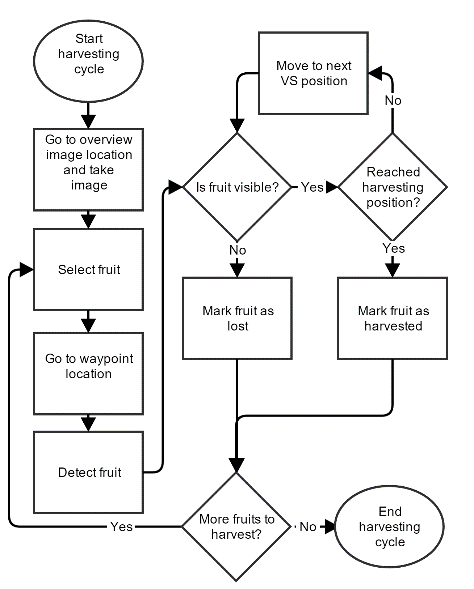 Flowchart describing the two different harvesting