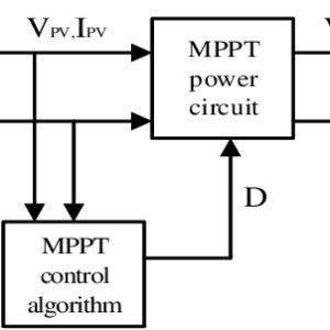 (PDF) MatlabSimulink Model of Solar PV Array with Perturb