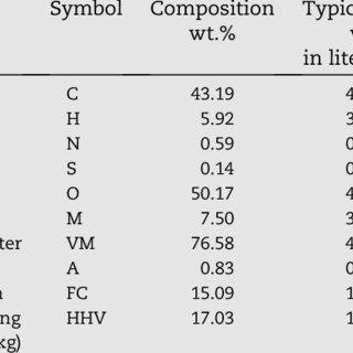 (PDF) Biohydrogen Production from Imperata cylindrica Bio