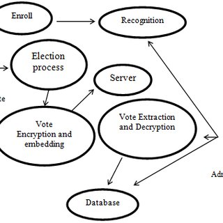 (PDF) Design of Secure Electronic Voting System Using
