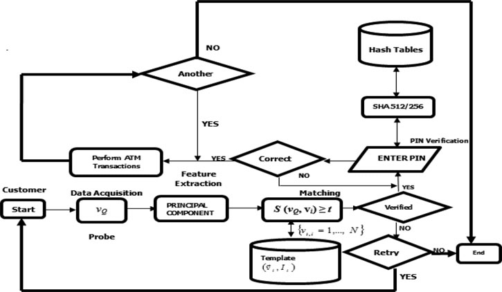 Figure . Data flow diagram for the bimodal authentication