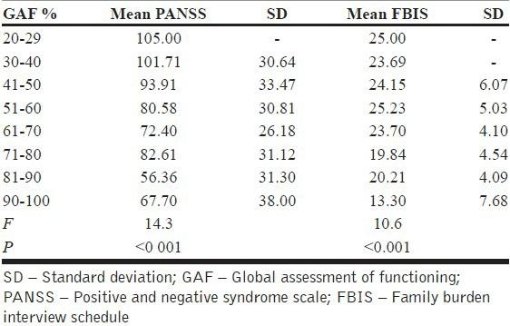 Association between GAF score, PANSS score, and FBIS score