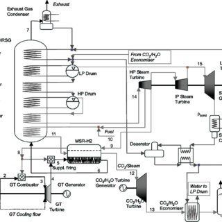 Schematic arrangement of turbomachinery for a 92 MW Graz