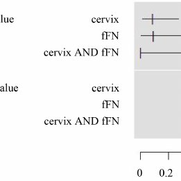 (PDF) The Combination of the Fetal Fibronectin Bedside Test and Cervical Length in Preterm Labor Is Useful for Prediction of Preterm Birth