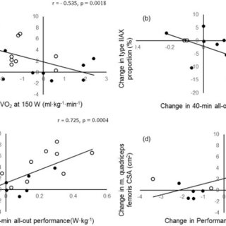 (PDF) Strength training improves cycling performance