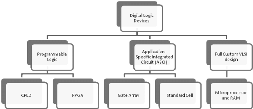 Device Technologies used for Implementing Digital Systems